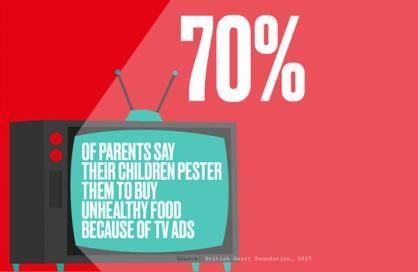 Vaše děti pod vlivem reklamy na nezdravé jídlo. Mluvíte o tom s nimi?